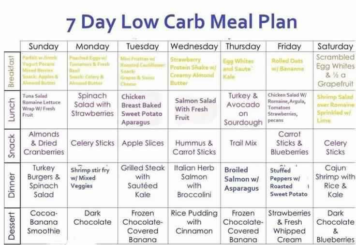 best low carb diet meals