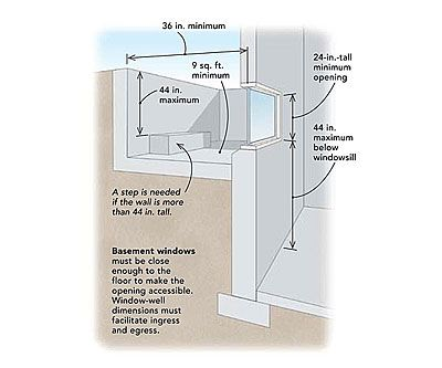 Basement egress window graphic understanding net clear Egress window requirements for bedroom