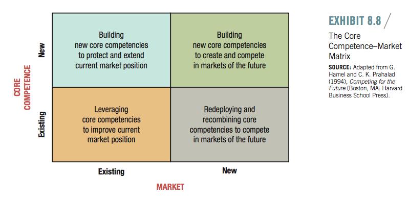 Core competence / market matrix Hamel & Prahalad | Business