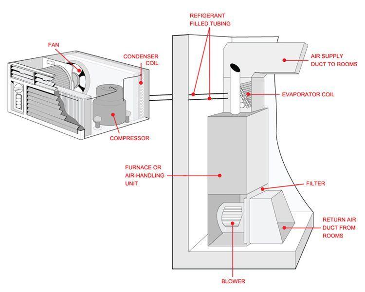 f358804c1ec0cc6836e0191919e2e807 image result for air conditioner components diagram ducted mini