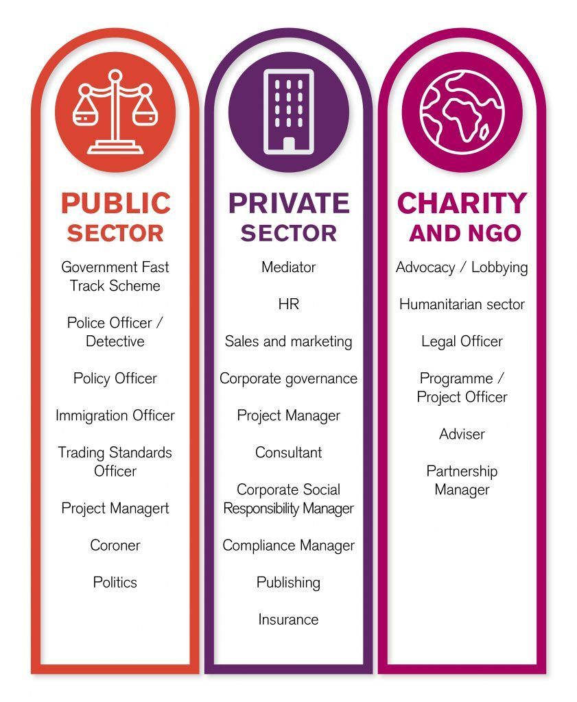 What careers can I go into as a law graduate? Business
