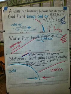 Stationary Front On A Weather Map.Cold Fronts And Warm Fronts Anchor Chart For Weather And Weather