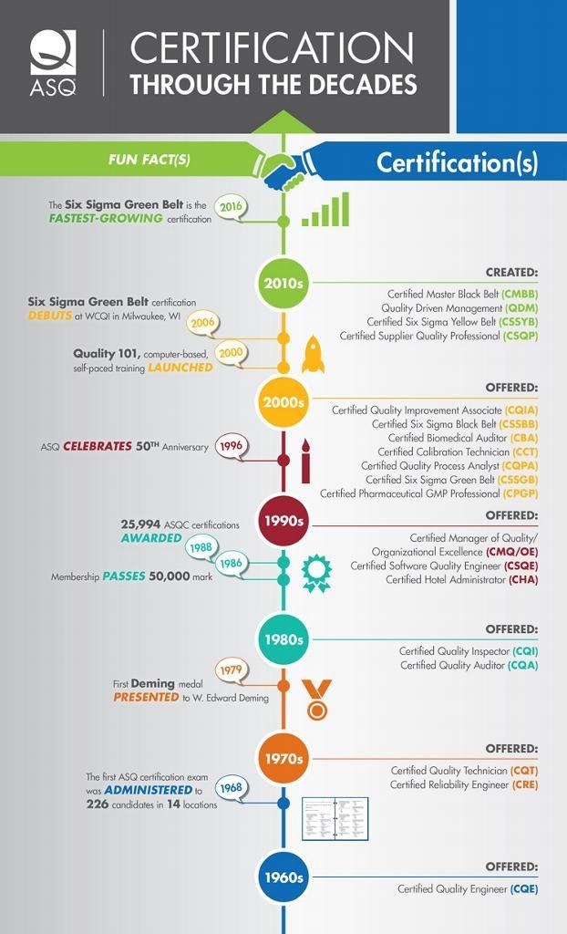 ASQ Certification History | Historia gráfica / Historygraphs | Pinterest