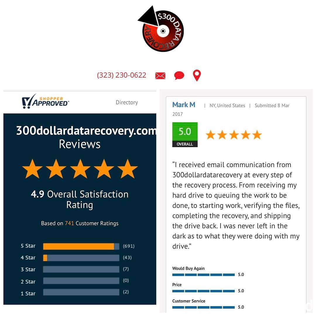 We have more 5-star reviews than any other data recovery company! -- #StudioCity #300DollarDataRecovery #LosAngeles #Yelp #HardDrive #DataRecovery #shopperapproved