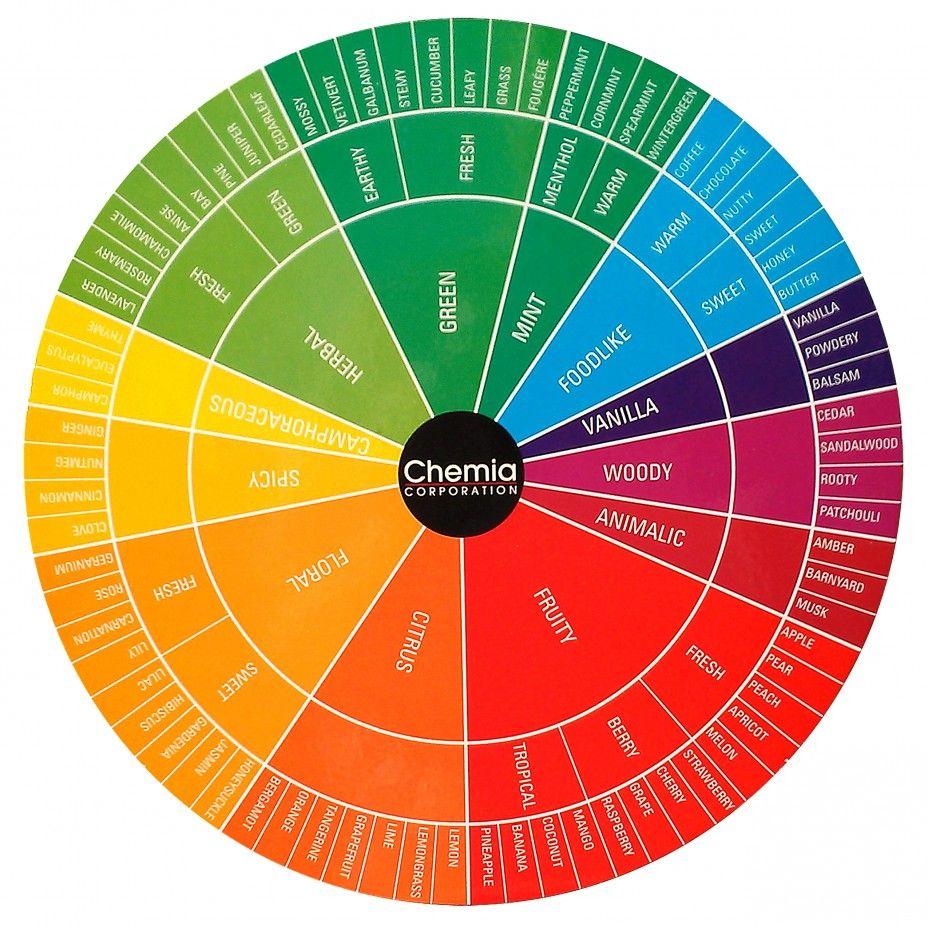 Chemia Fragrance Wheel
