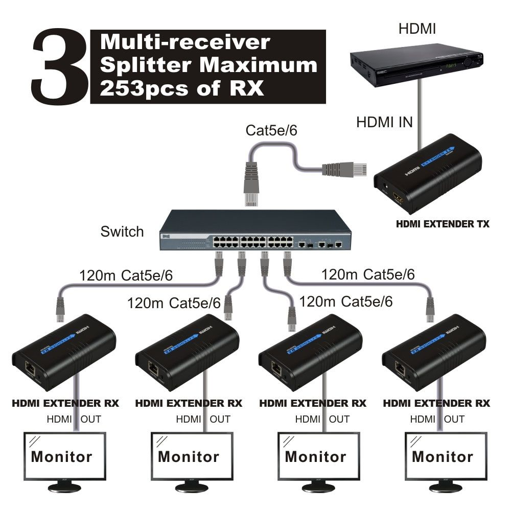 120m 1080p Transmitter or Receiver over IP TCP HDMI