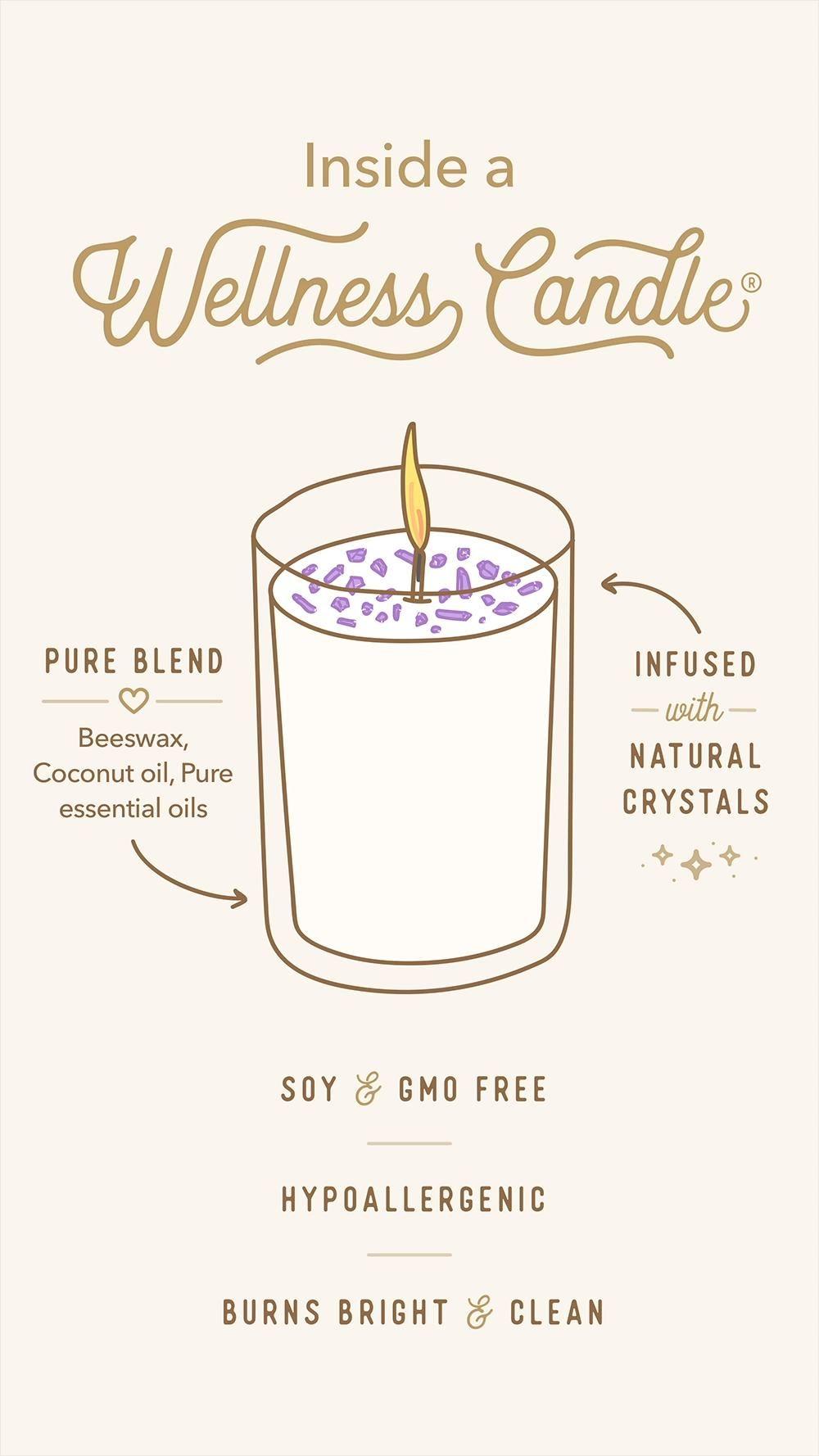 Inside a Wellness Candle®