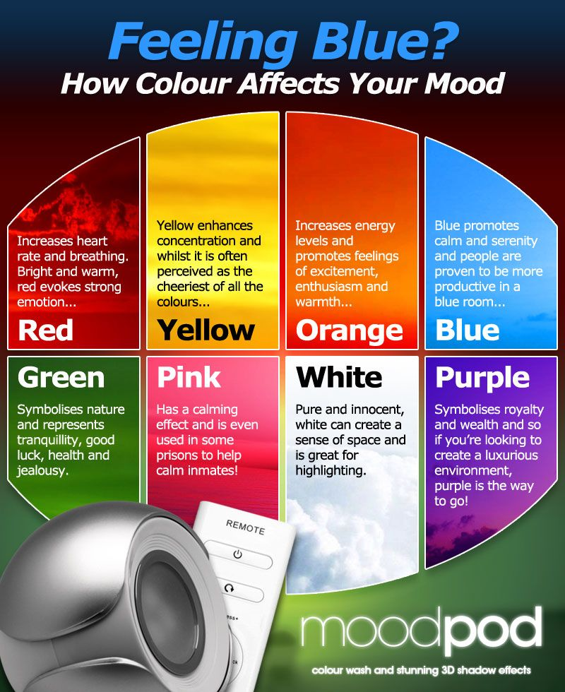 Feeling Blue How Colour Affects Your Mood Colors