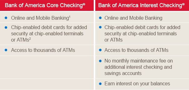 Online and Mobile Banking, Chipenabled debit cards, No