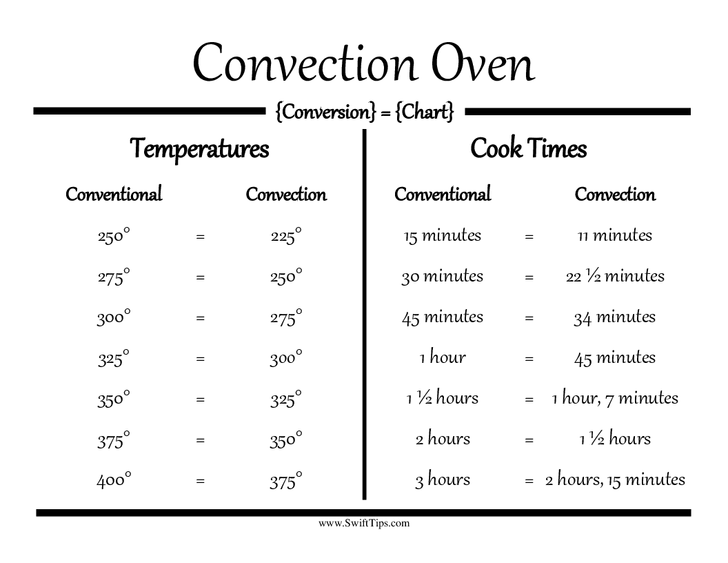 Understanding Your Convection Oven Tips Tricks Worktops Co Convection Oven Cooking Toaster Oven Recipes Toaster Oven Cooking