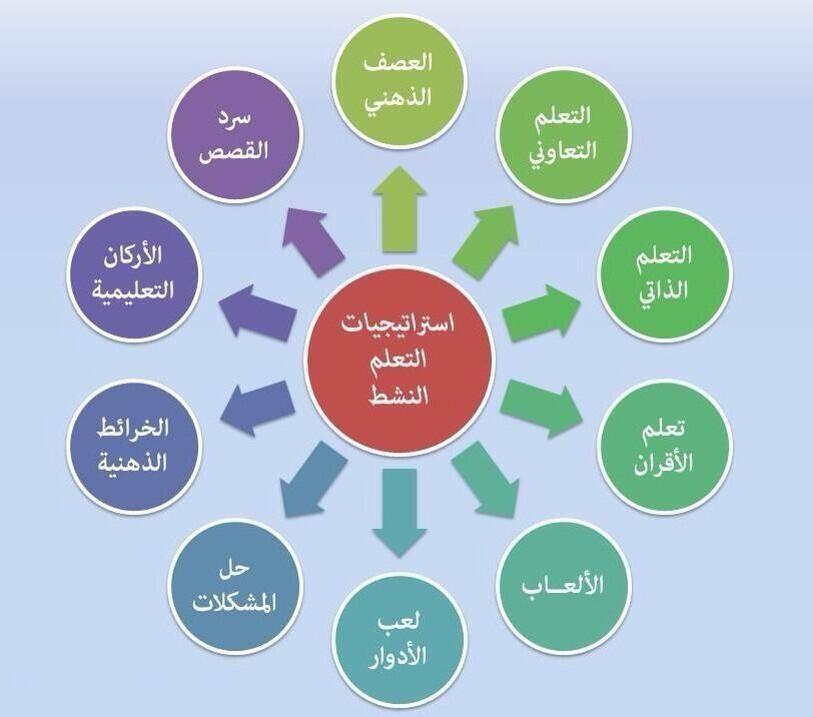 تنمية الذات Teaching Strategies Learn Arabic Online Active Learning Strategies