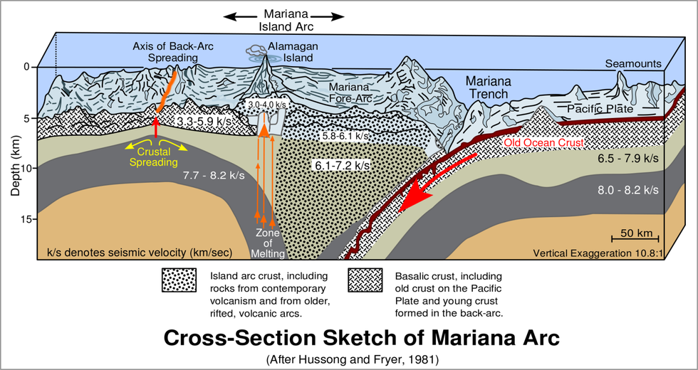 The Deep Ocean Is The Last Vast Unexplored Frontier On Earth And Mariana Trench Is One Of The Most Remote Places On The Plan Marianas Trench Subduction Trench