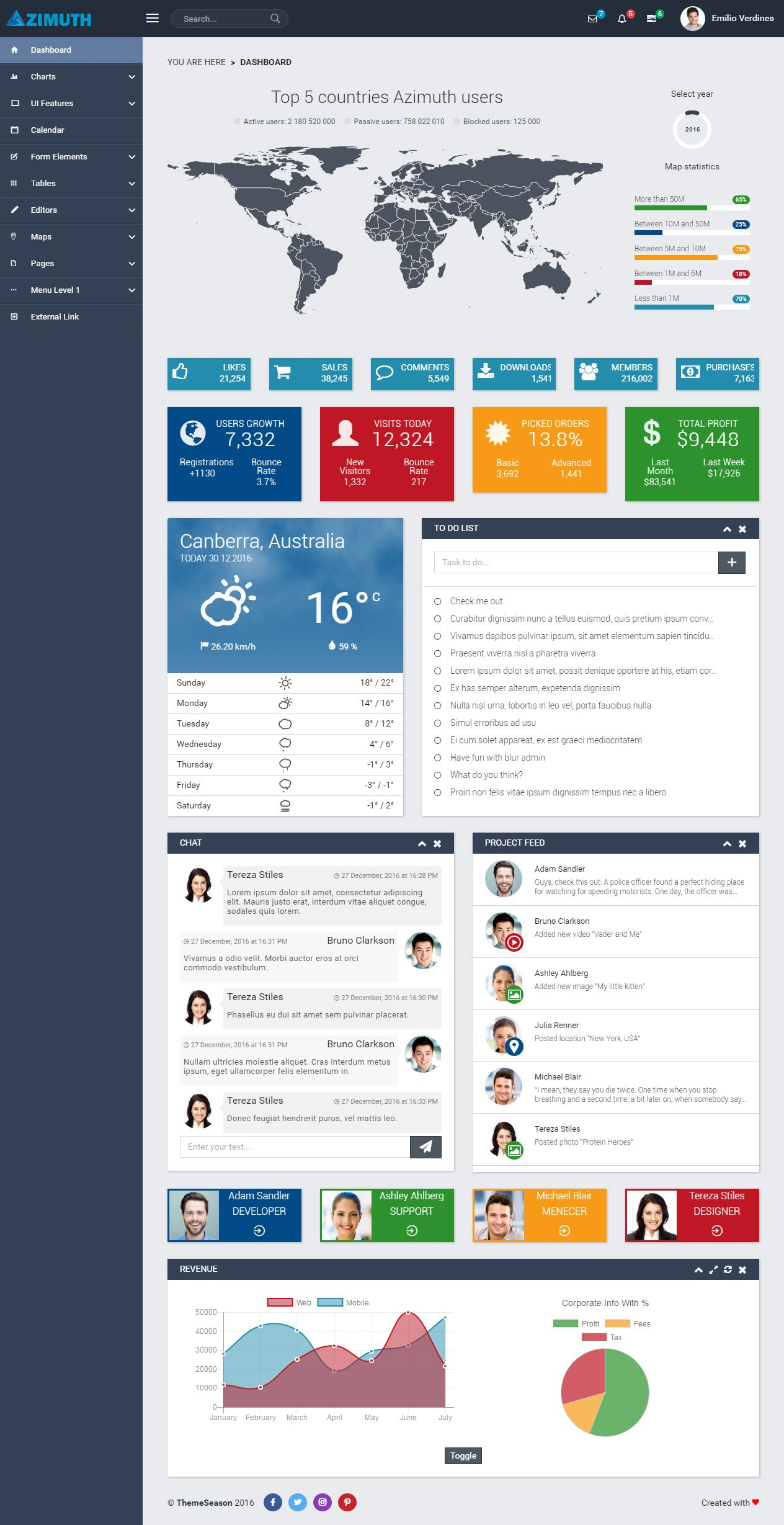 Azimuth is Premium full Responsive Admin #dashboard HTML5 template ...