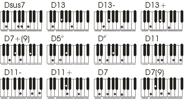 Beautiful D5 Chord Piano Image Basic Guitar Chords For Beginners
