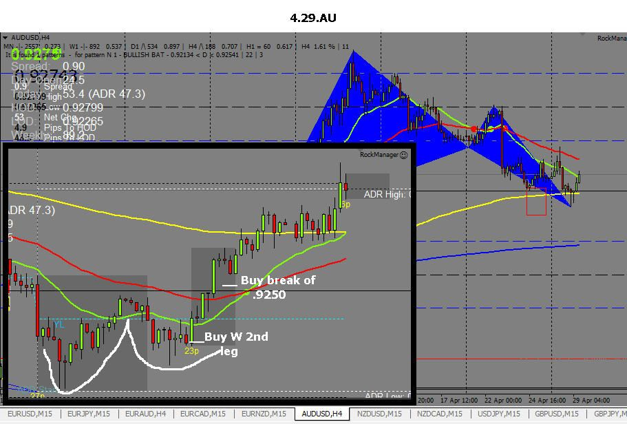 The Aussie Dollar From April 29 Showed A Bullish Gartley Pattern