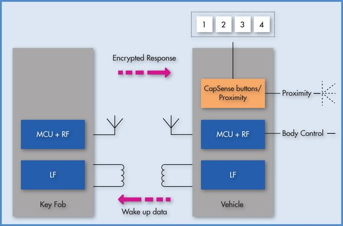In passive keyless entry systems, capacitive sensing is used for the ...