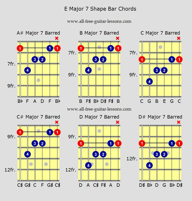 Guitar Bar Chords Performance Notes Pinterest Guitars And Free