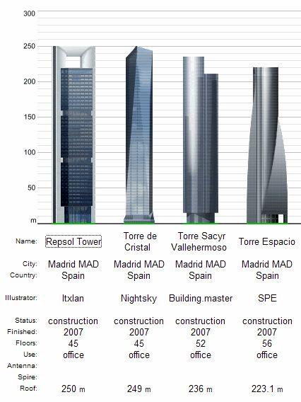 4 Torres de Madrid. Arquitecto(s): Norman Foster-Torre ...