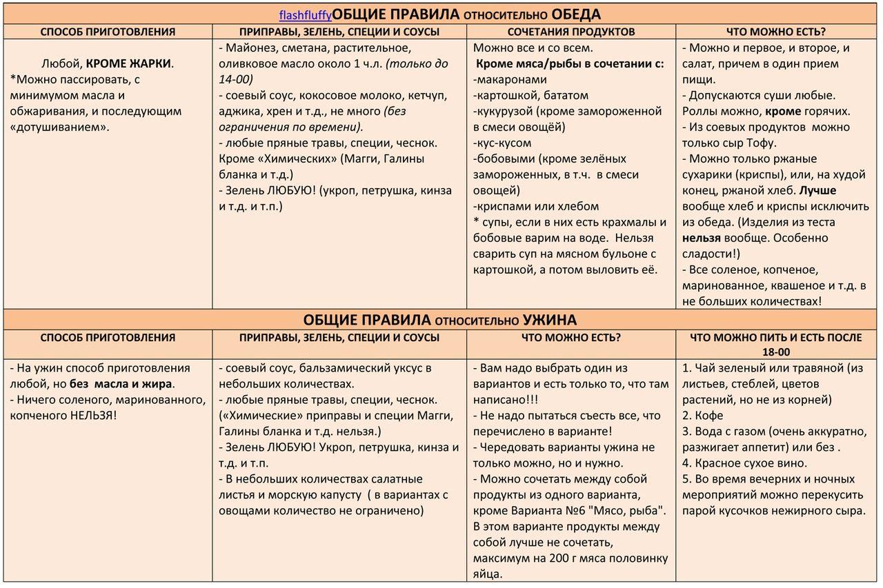 Методы и схемы похудения