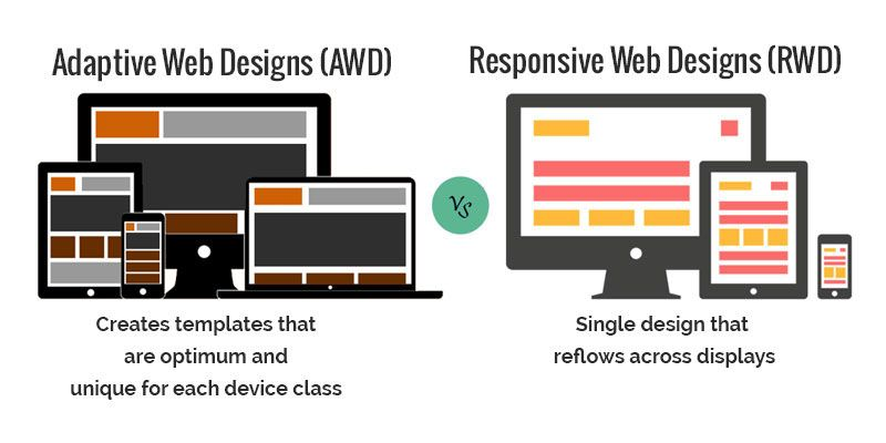 The Responsive And Adaptive Website Design Created By The Web Designing Companies Uae Is For The Multi Device Frie Responsive Design Adaptive Design Web Design