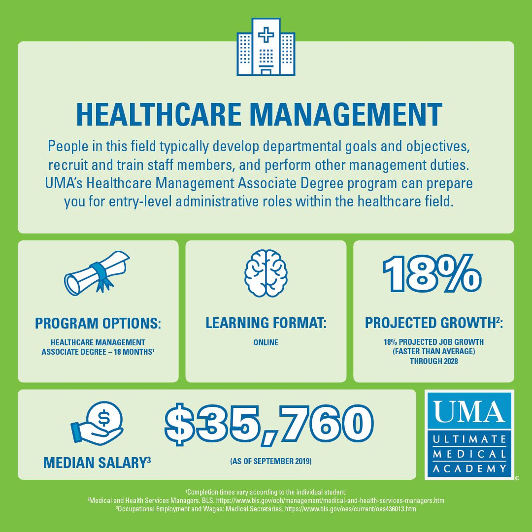 Healthcare Management Degree Online Healthcare