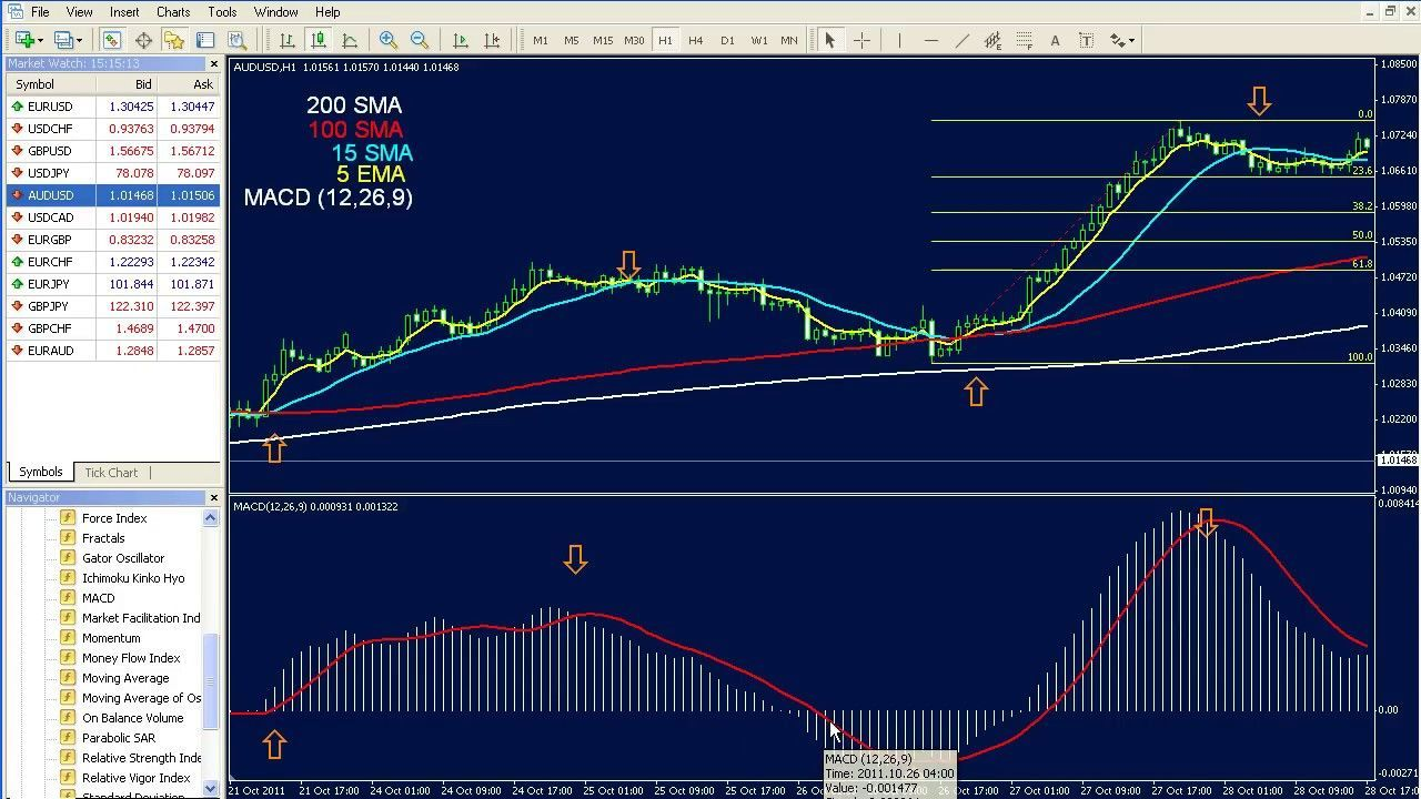 Craziest Macd Trading System I Ever Saw Forex With Fibonacci And