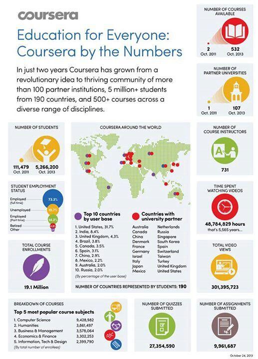 Moocs Major Players Study Something New With Online Learning Moocs Online Learning Educational Infographic