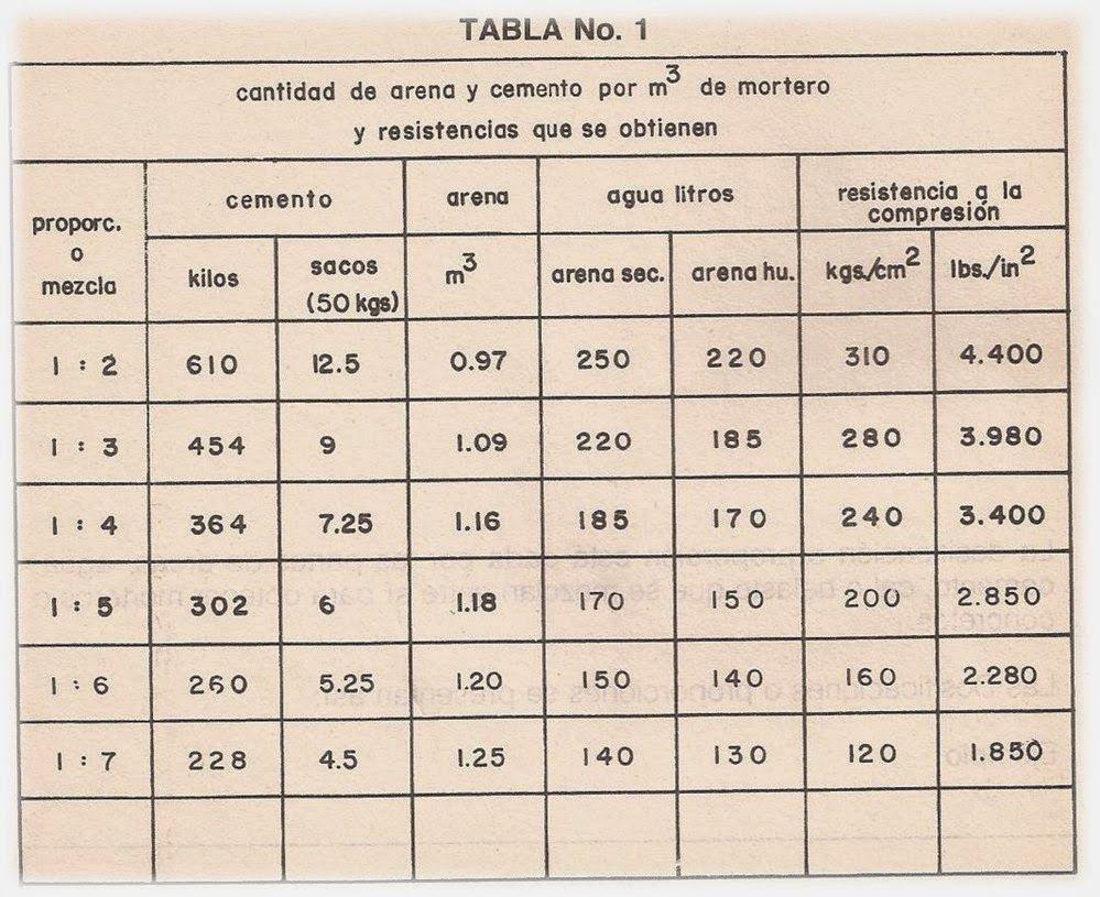 Imagen relacionada proporciones mezcla hormig n for Mezcla de hormigon