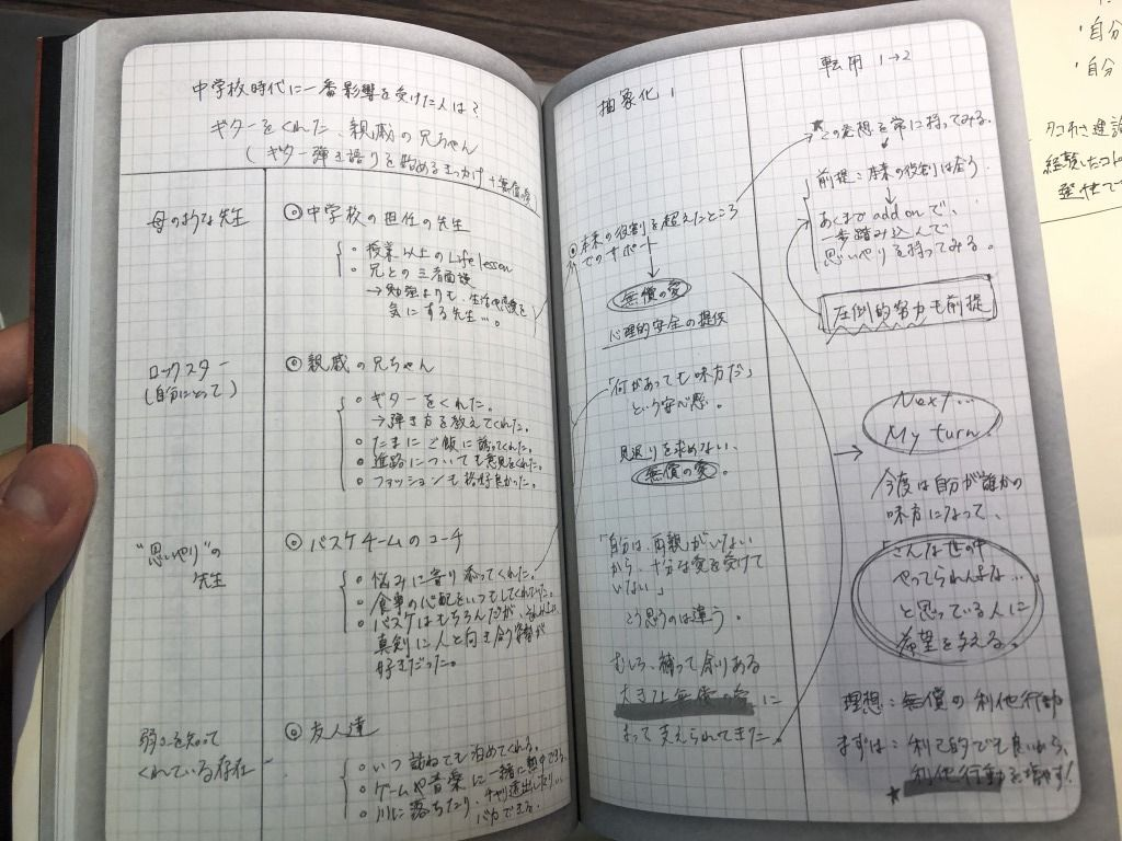 メモの魔力 の要約まとめ 失敗しない読み方を解説 Tsuzuki Blog