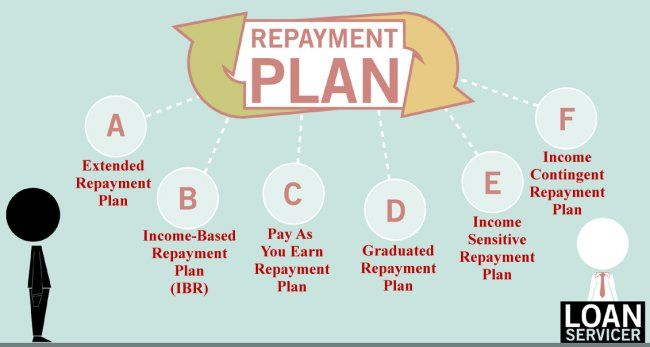Image result for repayment plans""