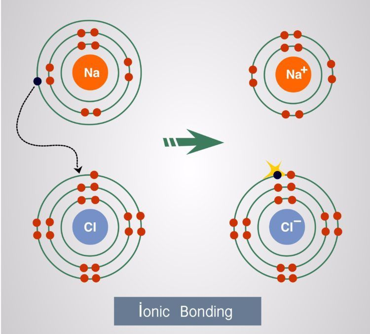 what happens when an ionic bond forms