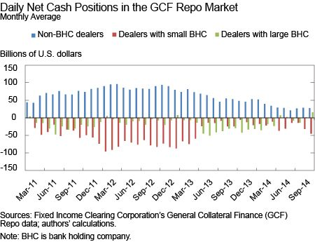 Have Dealers' Strategies In The GCF Repo Market Changed?