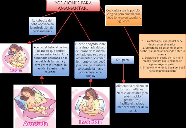 tecnicas para amamantar un bebe prematuro