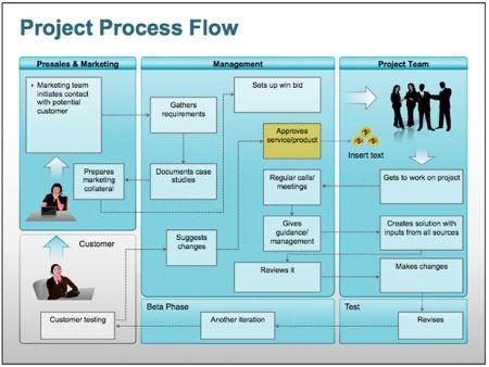 Project Process Flow diagram