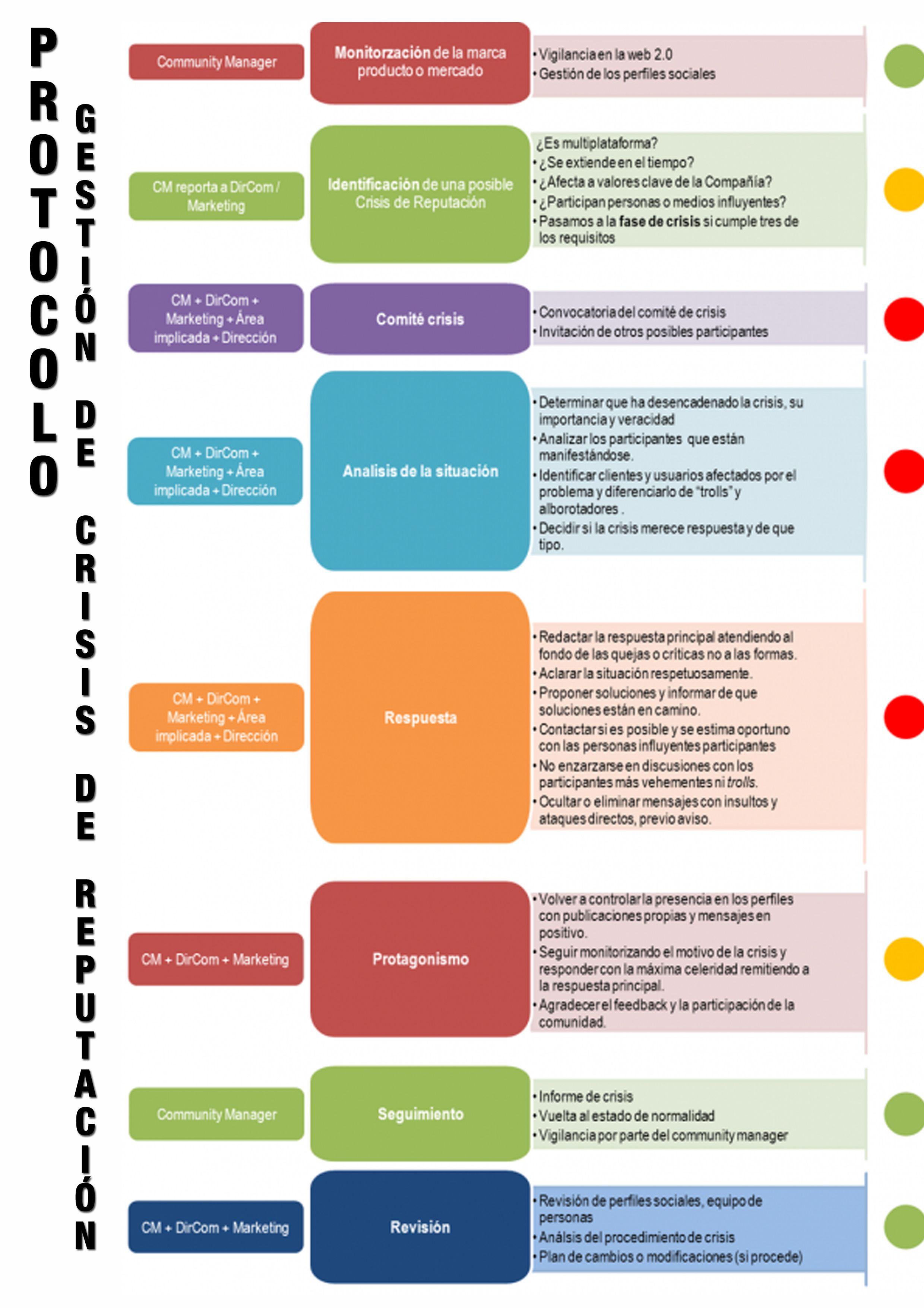 Crisis De Reputación No Problem Reputación Online Comunicacion Y Marketing Gestion