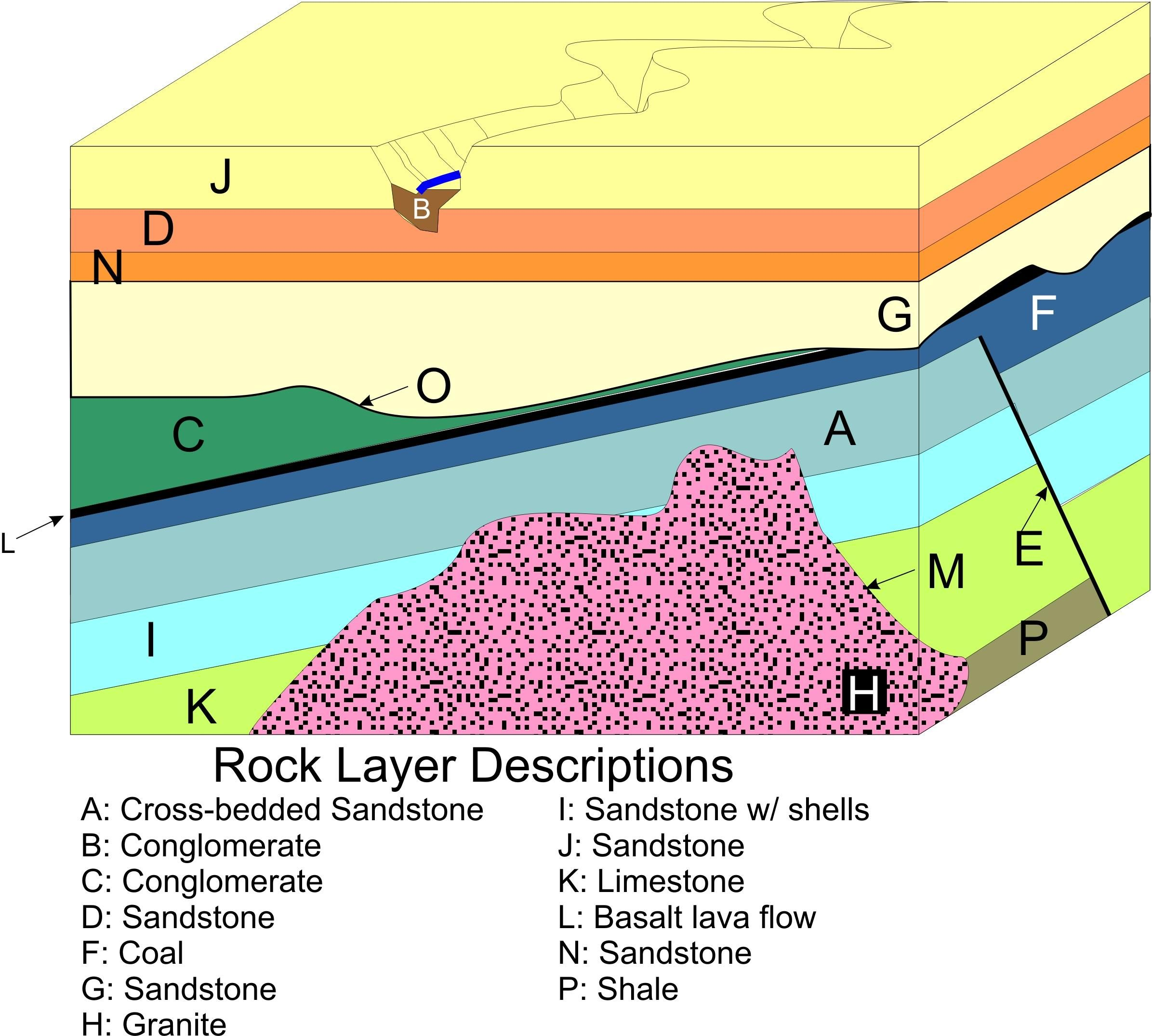 Image Result For Most Recent Rock Layer