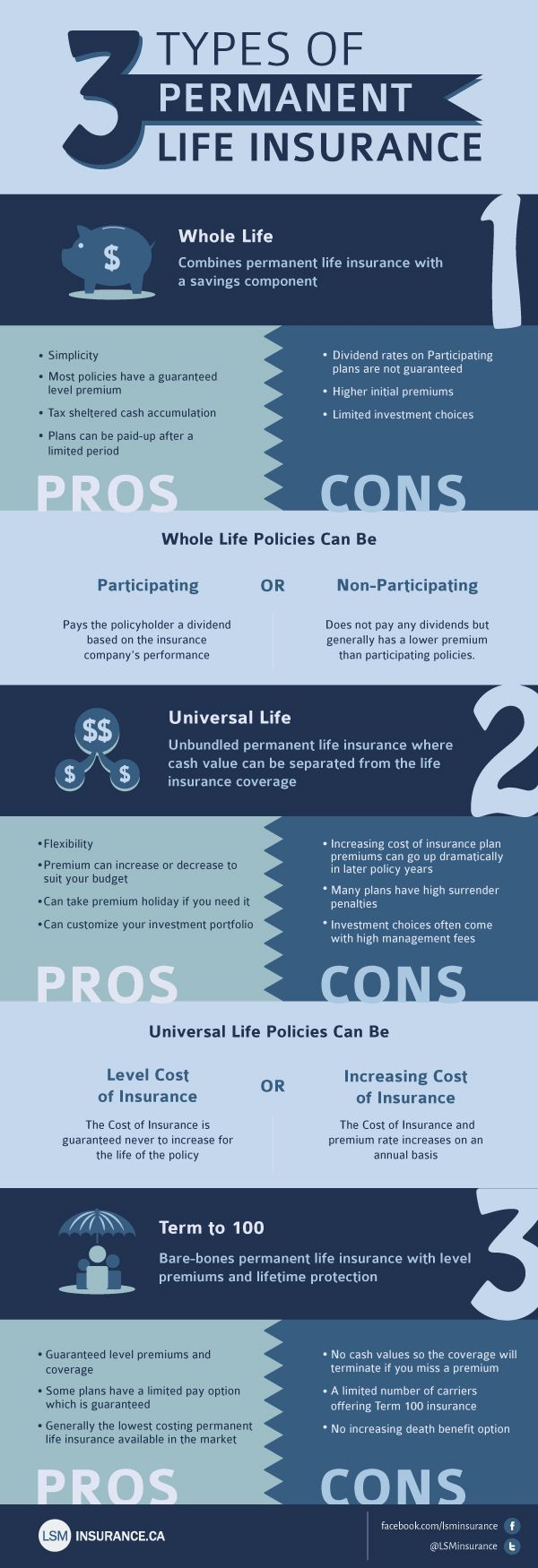 Image Result For Life Insurance Infographic Confused When Want