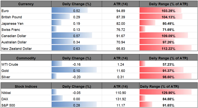 AUD/USD Outlook Mired by Cautious RBA Testimony https