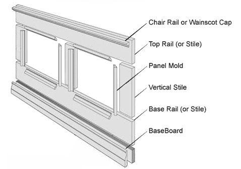 High Street Market Architectural Trim Wainscoting Inspiration Wainscoting Panels Wainscoting Styles Diy Wainscoting