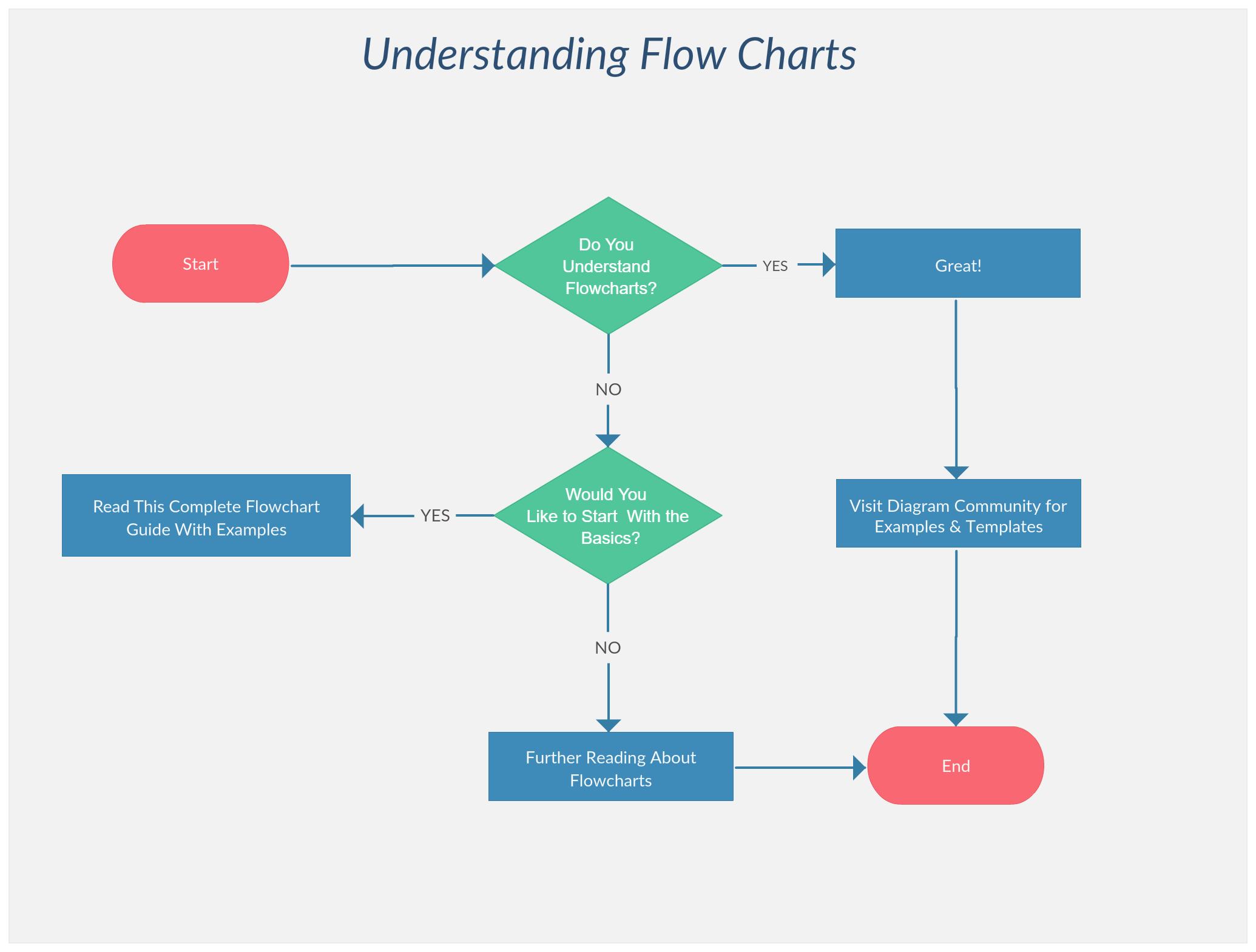 Understanding Flowchart A Flowchart To Understand Flowcharts