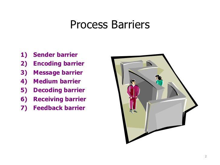 Process Barriers Sender Barrier Encoding Barrier Message Barrier Effective Communication Messages Communication