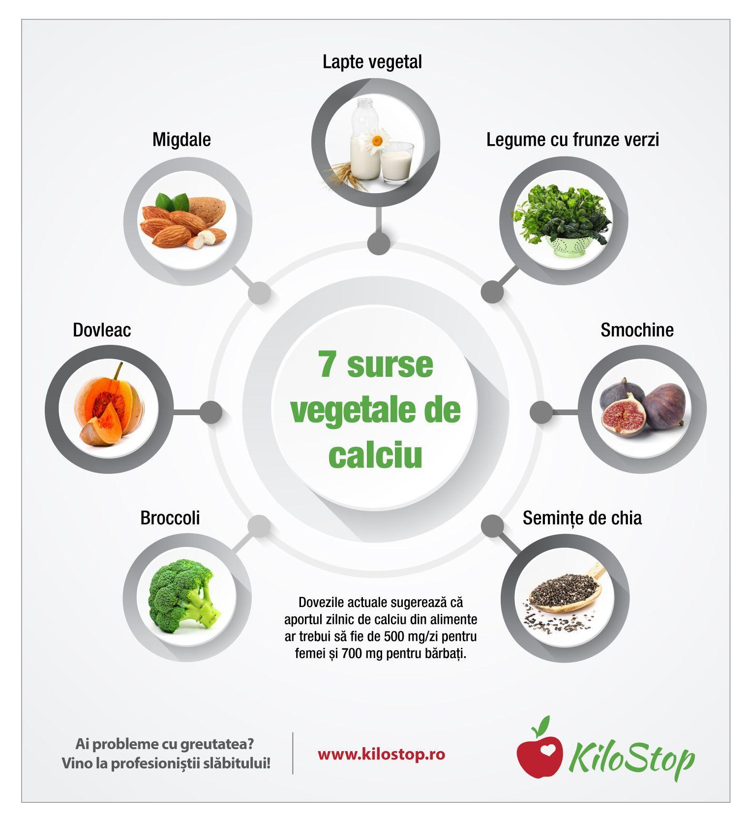 calciu ajuta la pierderea în greutate