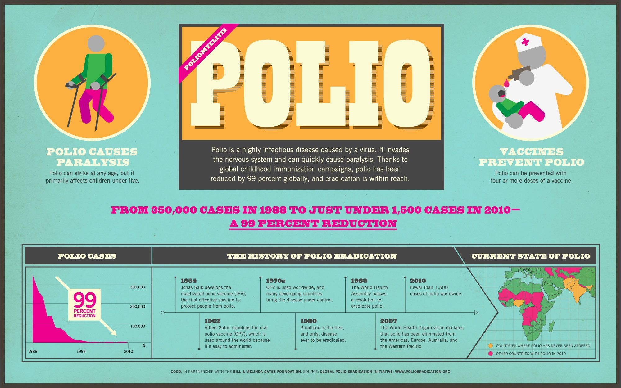 polio vaccine in america essay Jonas salk found a cure for one of the worst illnesses in the history of man, polio jonas salk's polio vaccine was a great discovery of his time, and it is still being used today to eradicate polio worldwide.