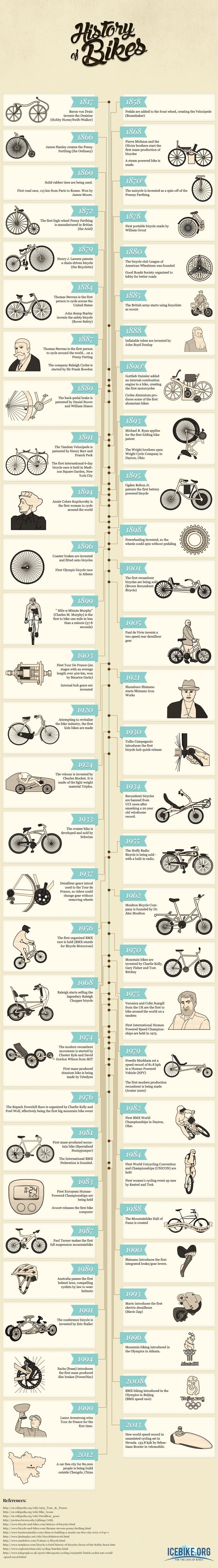 The History of Bikes #infographic