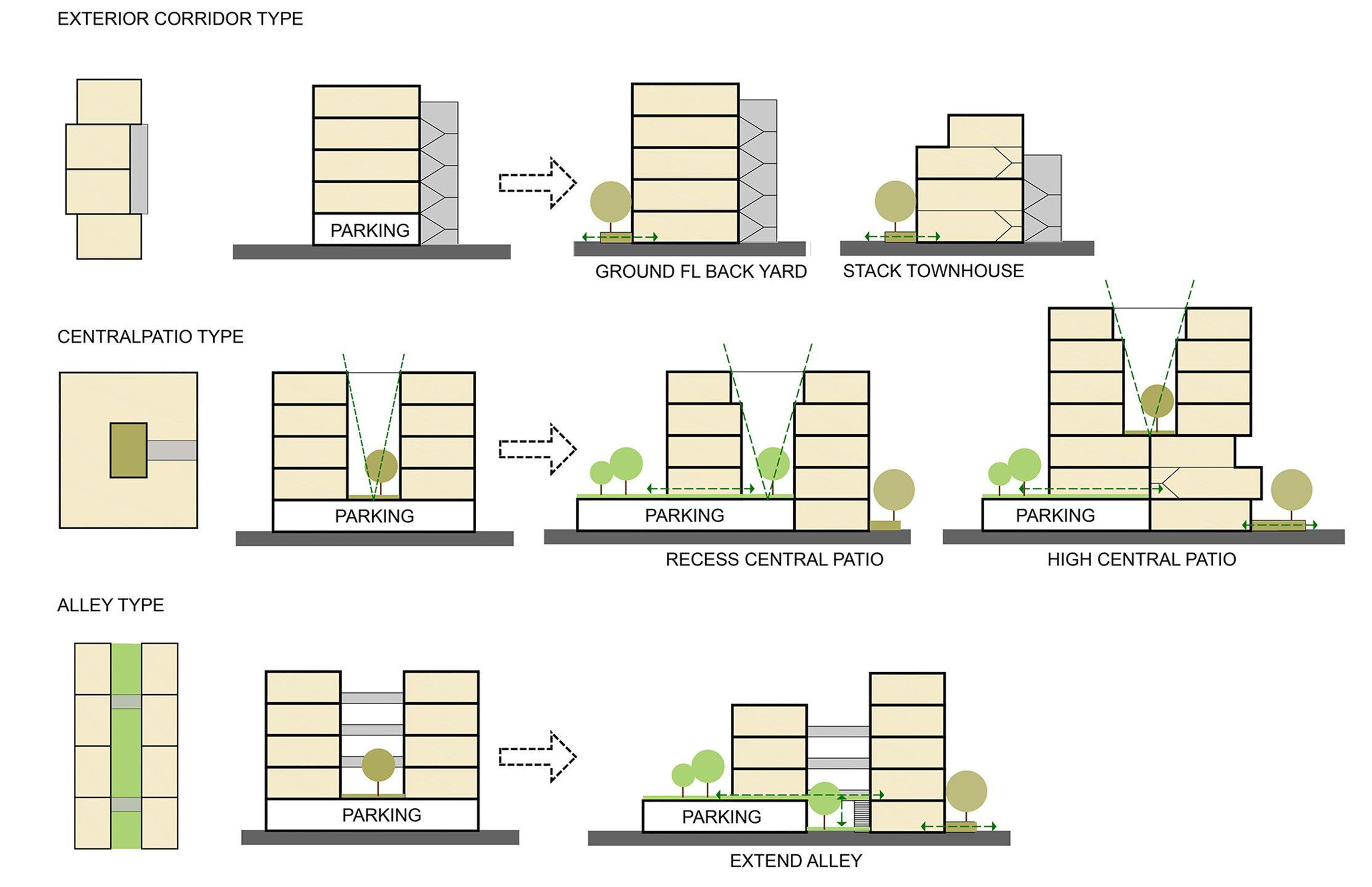 Building Typologies Uk