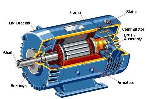 Brushed Dc Motor Construction Electrical Pinterest