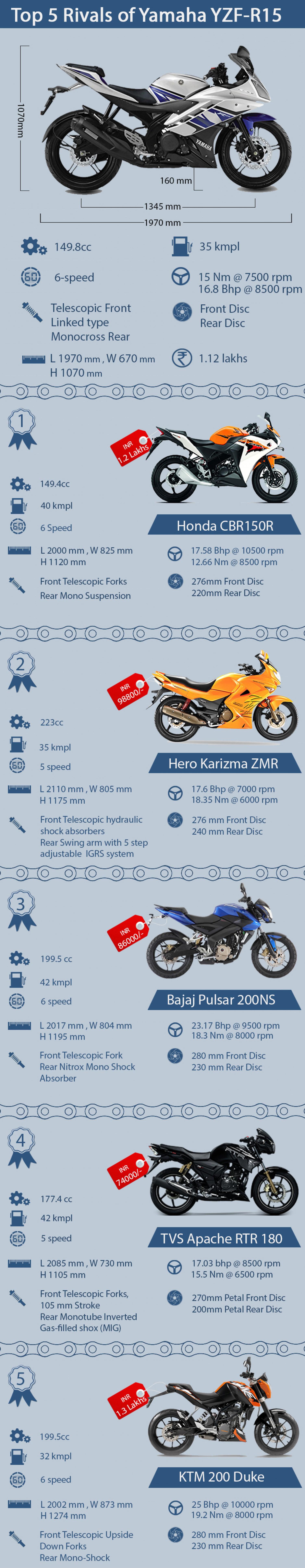 Top 5 đối thủ đáng gờm của Yamaha YZF-R15. Thể hiện tính thể thao từ thiết kế đến vận hành, YZF-R15 chứng tỏ không hề thua kém các đàn anh superbike YZF-R6 hay YZF-R1. Tuy nhiên, Yamaha YZF-R15 cũng không thiếu những đối thủ mạnh trong phân khúc này. Sau đây là top 5 đối thủ đáng gờm của Yamaha YZF-R15 các bạn hãy theo dõi nhé. Xem thêm: http://yenbaitourism.com.vn/kinh-nghiem-di-du-lich-yen-bai-bang-xe-may-yamaha-exciter-187.html