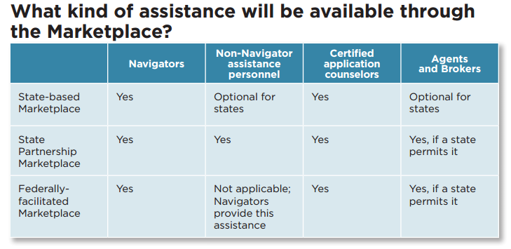 How Will Consumers Receive Assistance From Navigators And Non Navigator Assistants Helpful Chart Z Marketplace Health Insurance Assistant