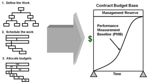 Learn the Basic Concepts of Earned Value Management Stuff to Buy