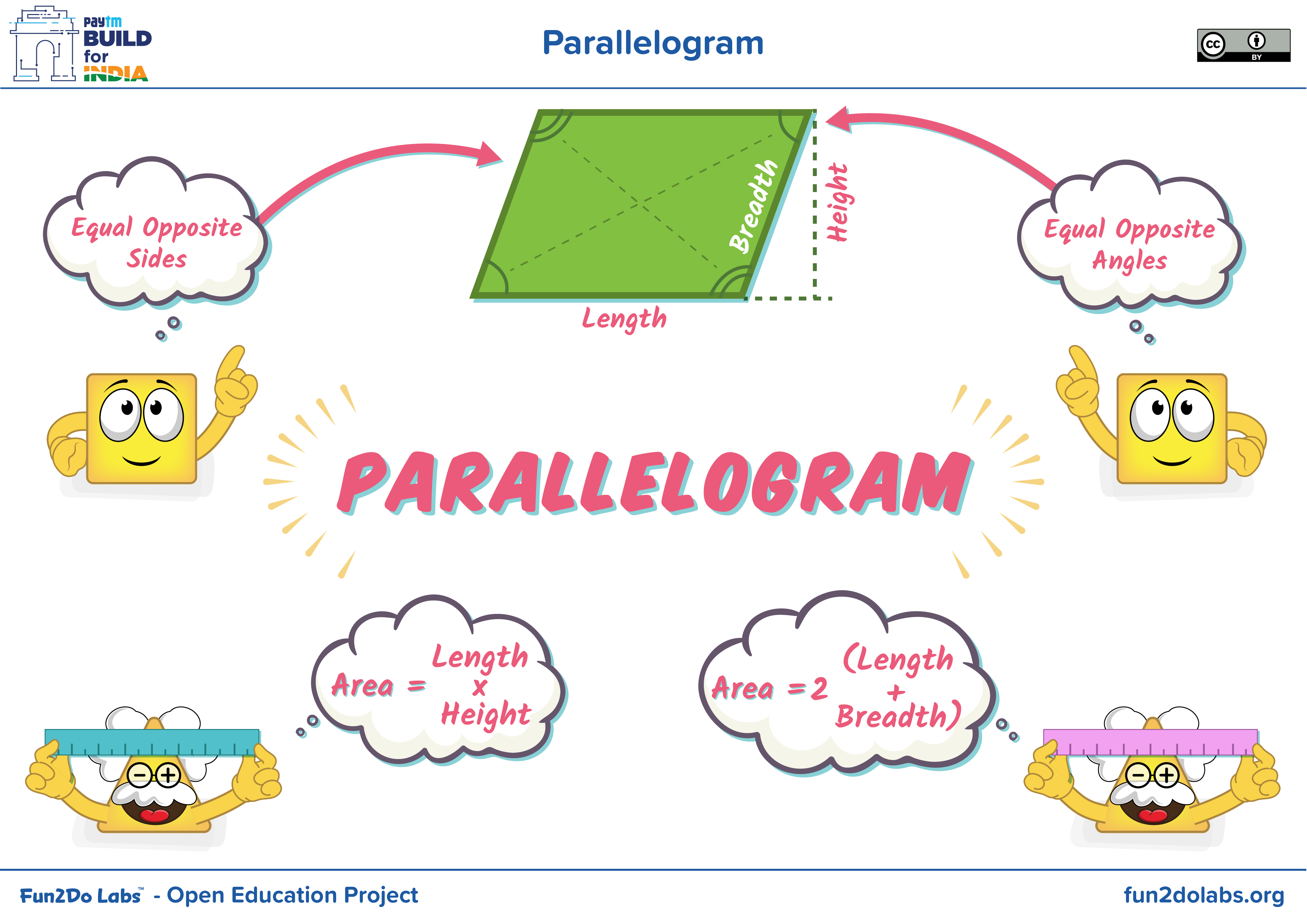 Parallelogram Shapes Properties Of Parallelogram